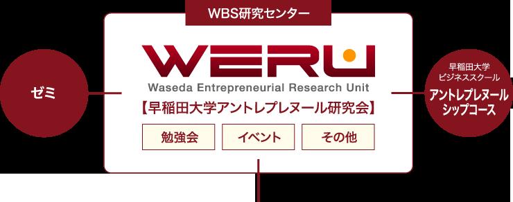 WERUの目的・構成